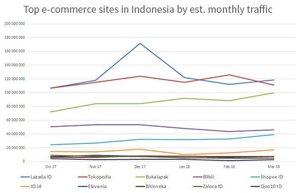 Top e-commerce sites in Indonesia by estimated monthly traffic