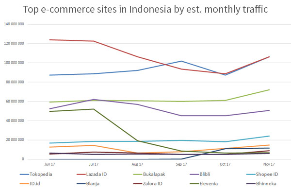 Top 10 E-commerce Sites In Indonesia 2017