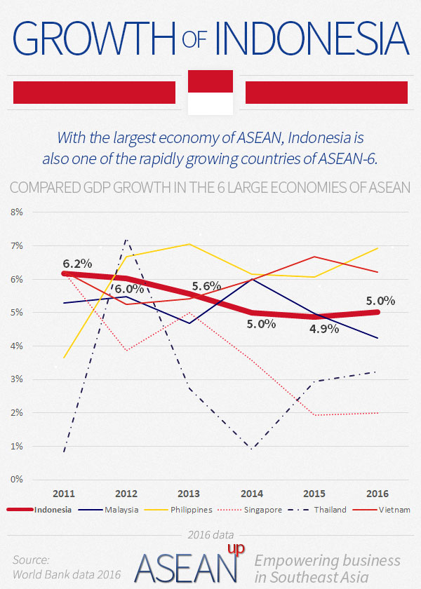 Comparison of Indonesia's economic growth with ASEAN-6 countries