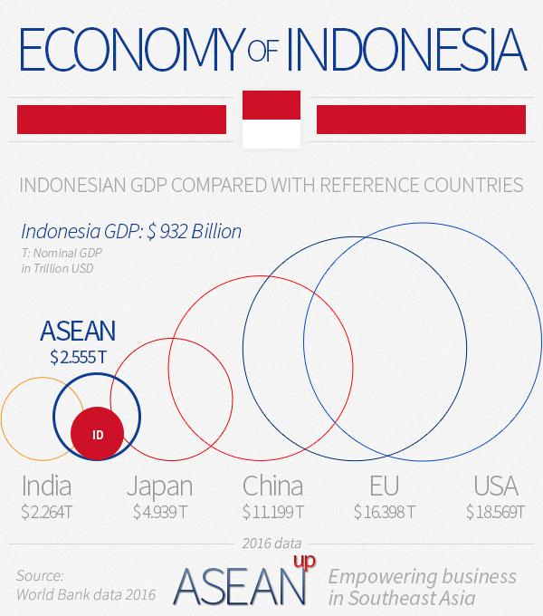 Indonesia economy infographic