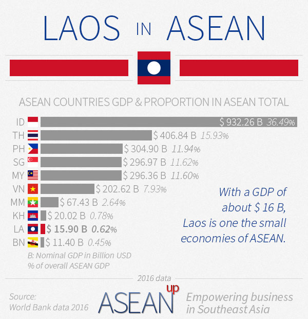 Laos in ASEAN infographic