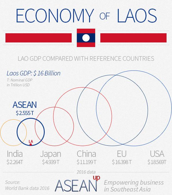 Laos economy infographic