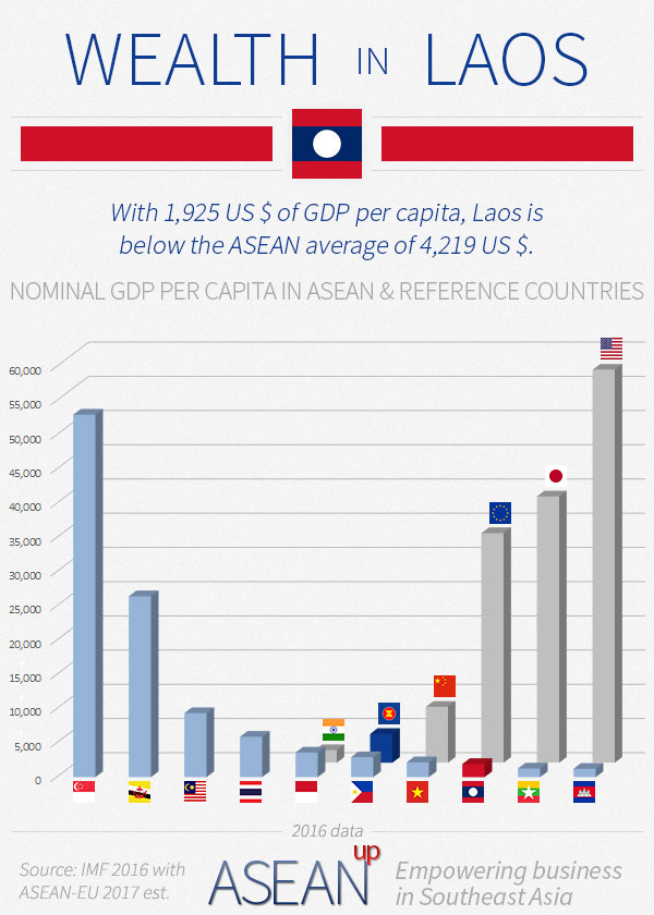 Laos wealth infographic