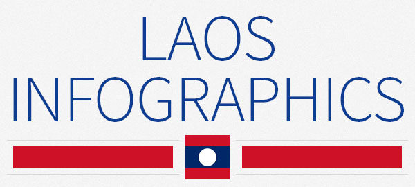 Laos infographics