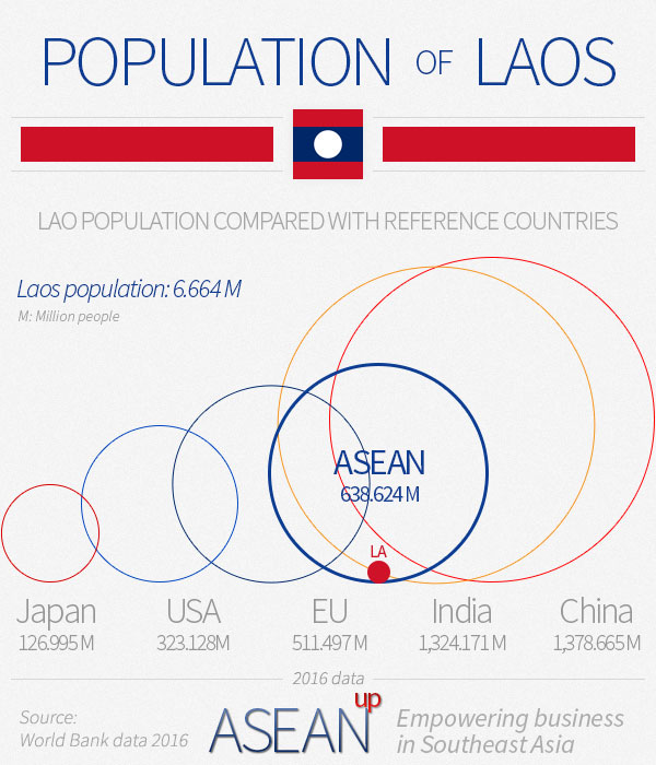 Laos population infographic