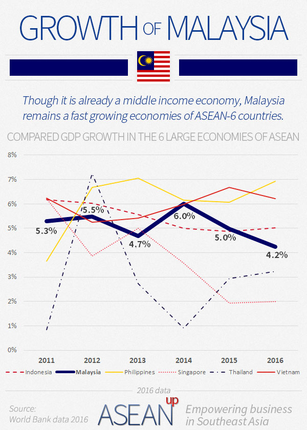 Malaysia growth infographic