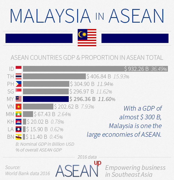 Malaysia in ASEAN infographic