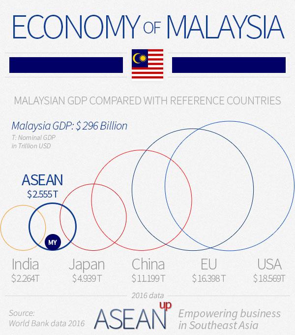 Malaysia economy infographic
