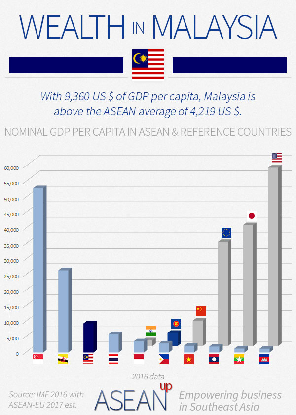 Malaysia wealth infographic