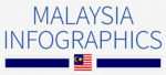 Malaysia: 5 infographics on population, wealth, economy