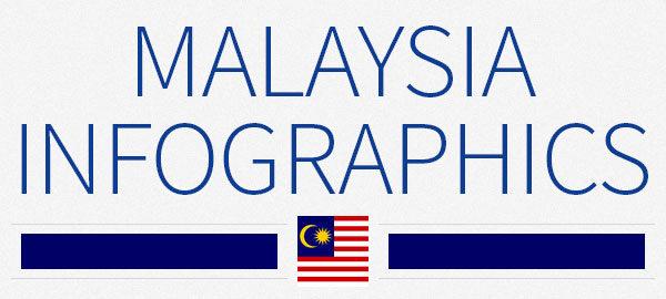 Malaysia infographics