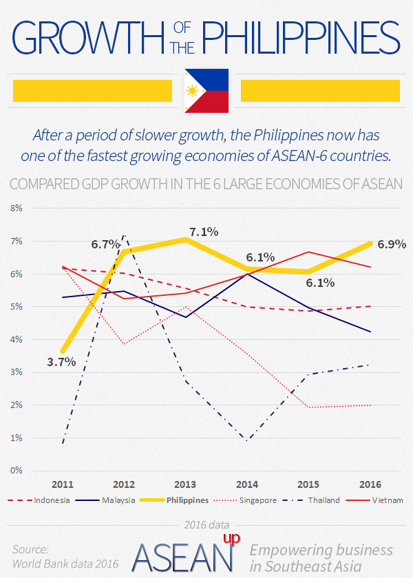 Philippines growth infographic