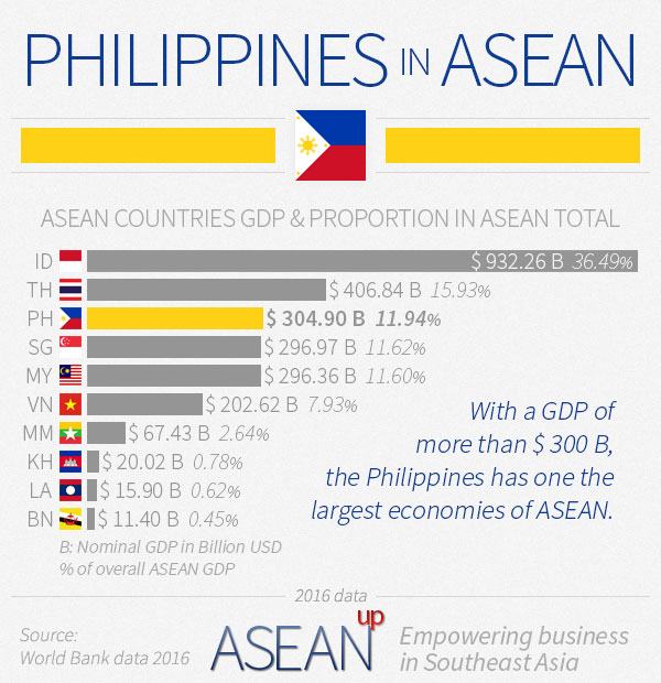 Philippines in ASEAN infographic