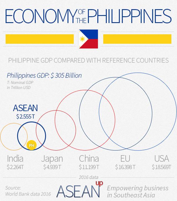 Philippines economy infographic
