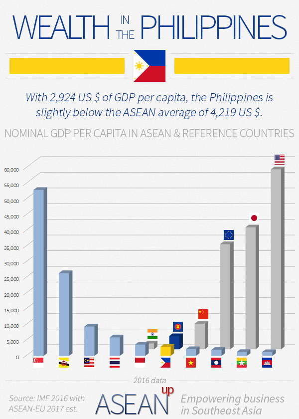 Philippines GDP per capita vs ASEAN & reference countries