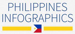 Philippines infographics
