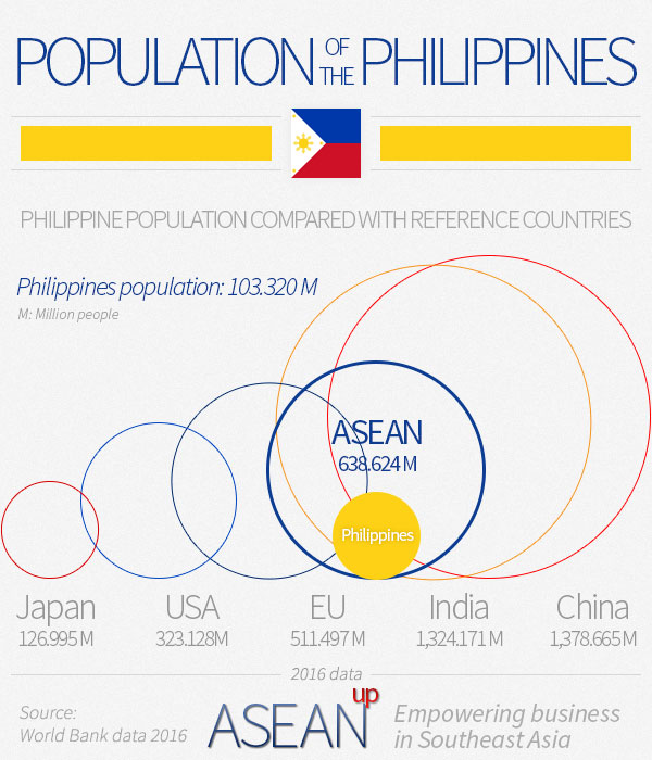 Philippines population infographic
