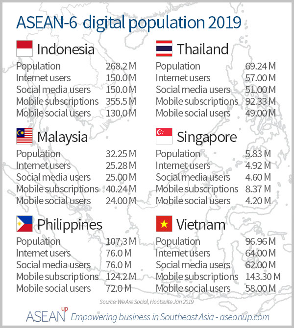 ASEAN-6 digital population 2019