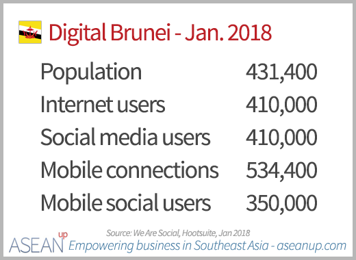 Digital in Brunei 2018