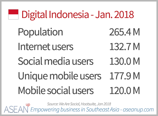 Digital in Indonesia 2018
