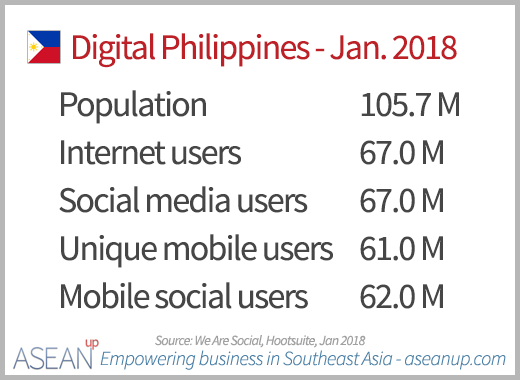 Digital in Philippines 2018