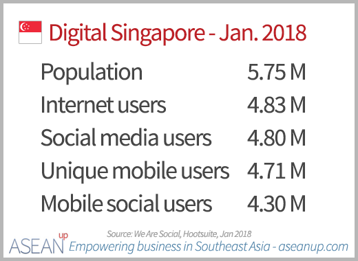 Digital in Singapore 2018