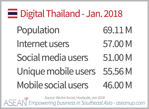 Digital in Thailand 2018