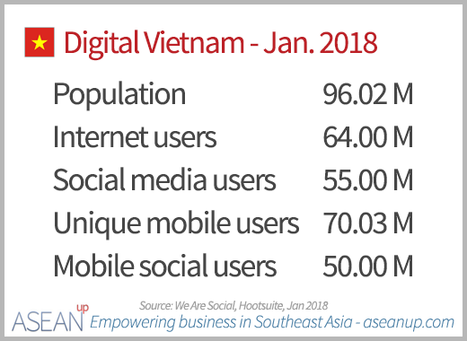 Digital in Vietnam 2018