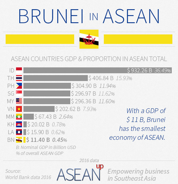 Brunei in ASEAN infographic