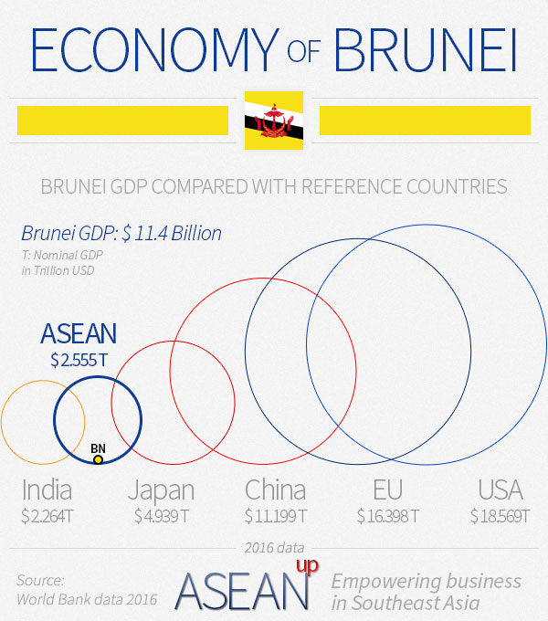 Brunei economy infographic