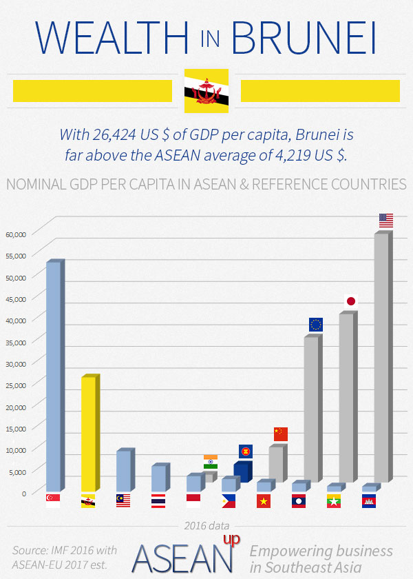 Brunei wealth infographic
