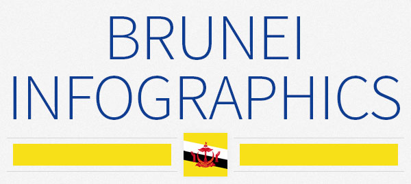 Brunei: 4 infographics on population, wealth, economy - ASEAN UP