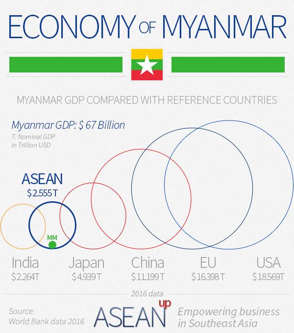 Myanmar economy infographic