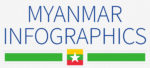 Myanmar: 4 infographics on population, wealth, economy