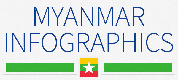 Myanmar infographics