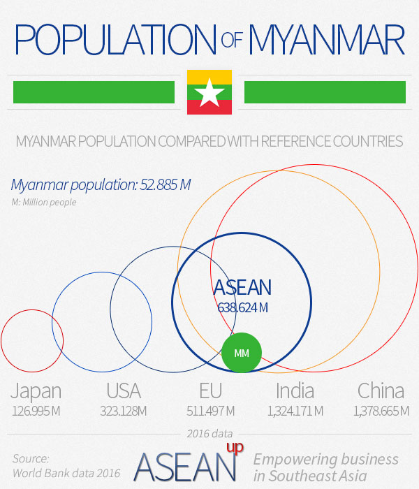 Myanmar population infographic