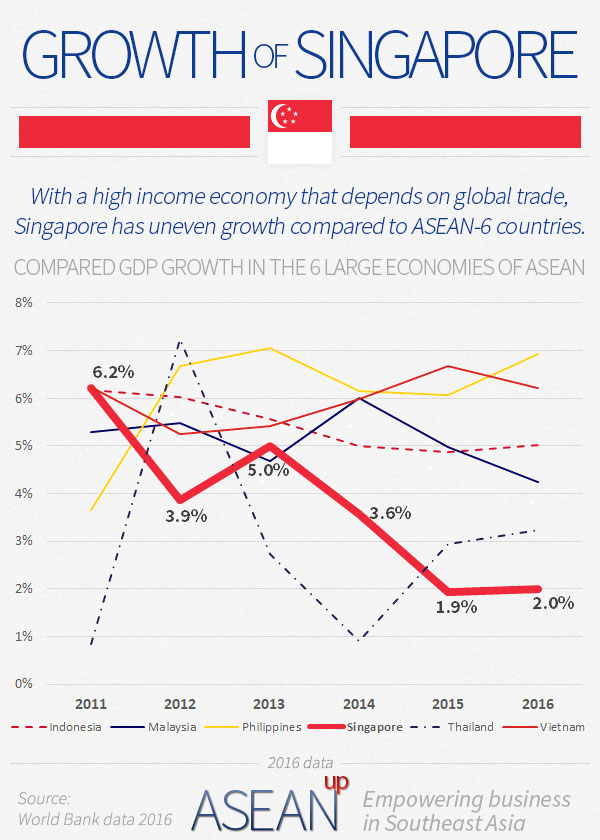 Singapore growth infographic
