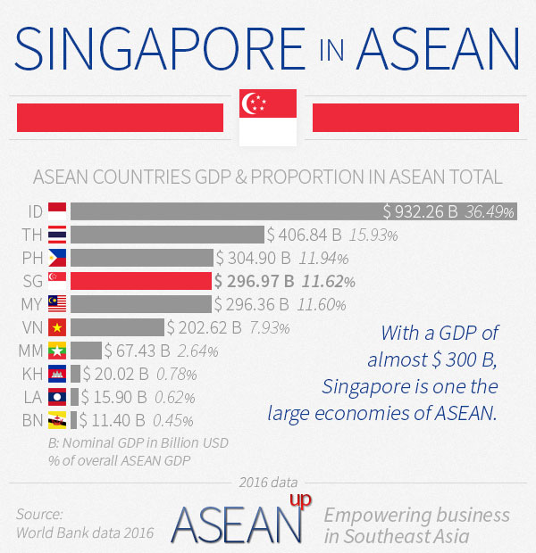 Singapore in ASEAN infographic