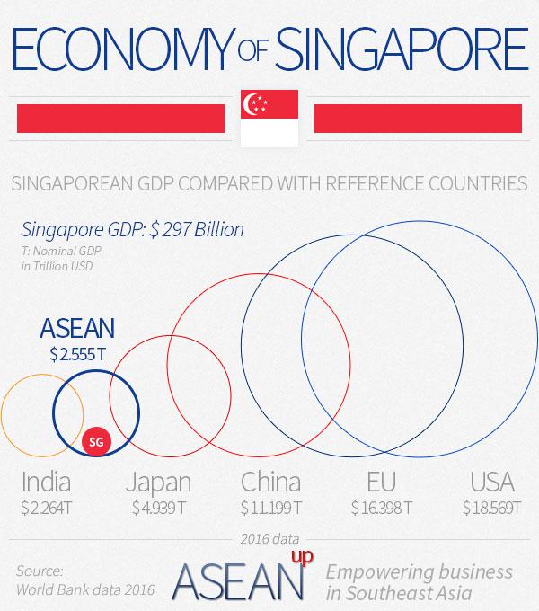 Singapore economy infographic