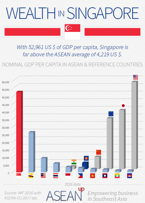 Singapore wealth infographic
