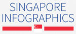 Singapore: 5 infographics on population, wealth, economy