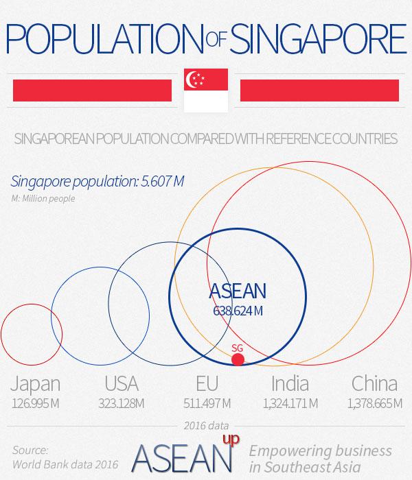 Singapore population infographic