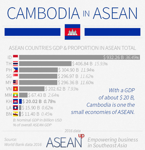 Cambodia in ASEAN infographic