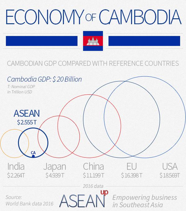 Cambodia economy infographic