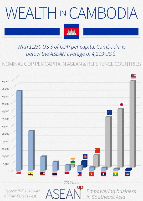 Cambodia wealth infographic