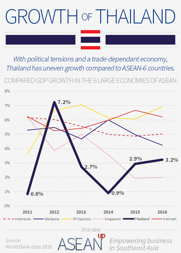 Thailand growth infographic