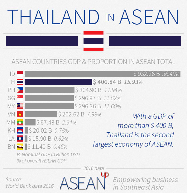 Thailand in ASEAN infographic
