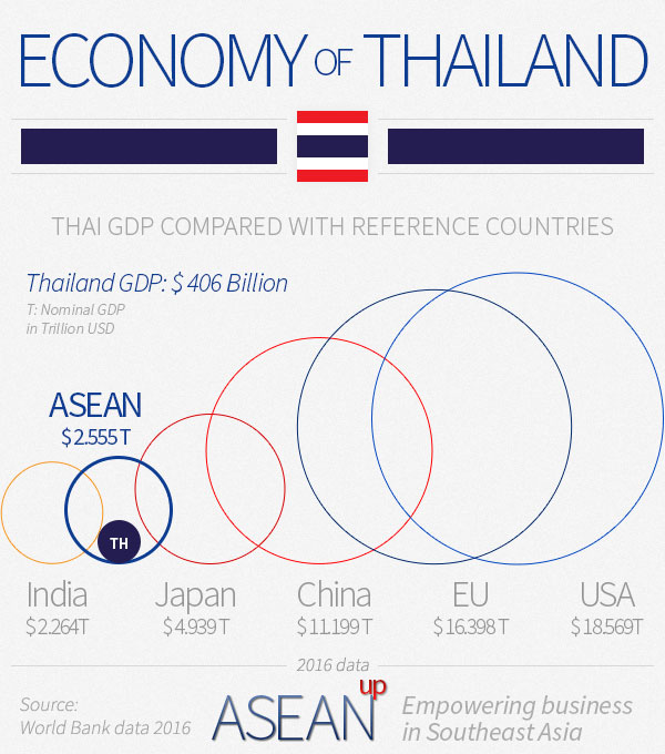 Comparison of the Thai economy with reference countries