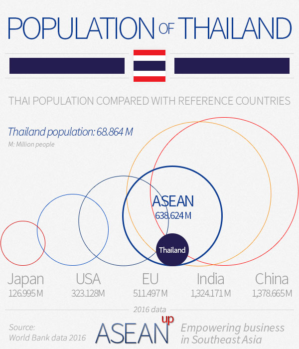 Comparison of the Thai population with reference countries