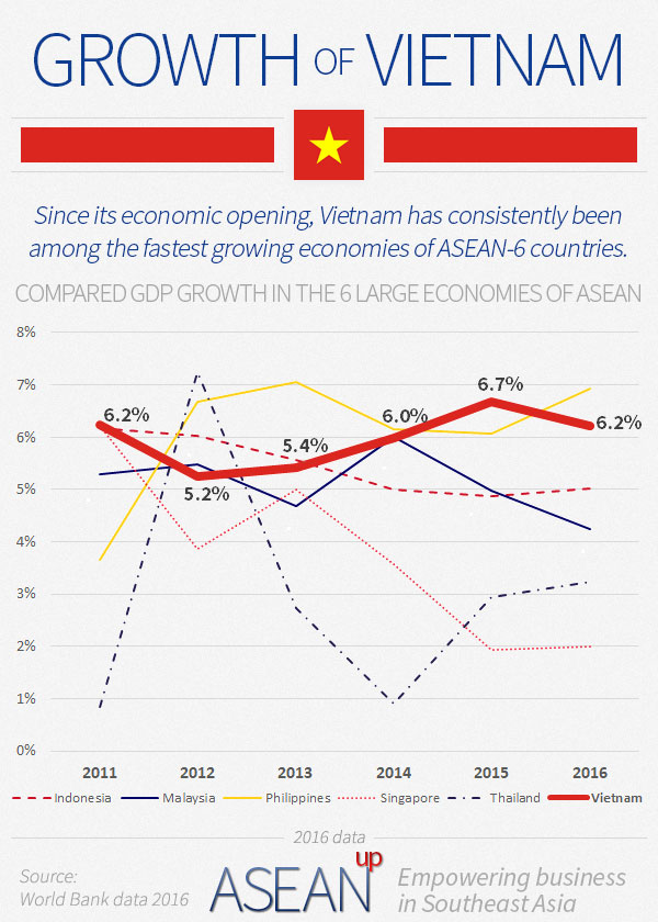 Vietnam growth infographic